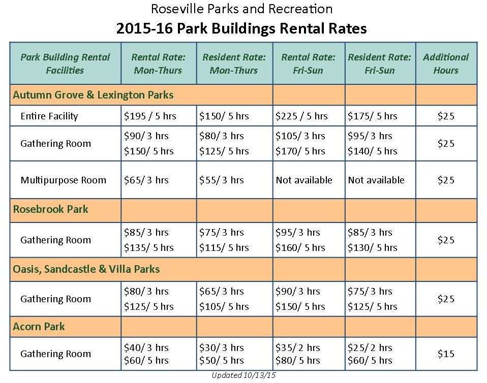 2015-16 Park buildings rental rates sheet