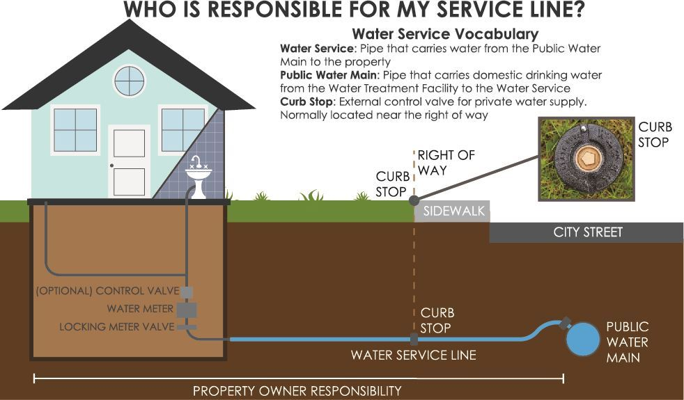 My Water Service